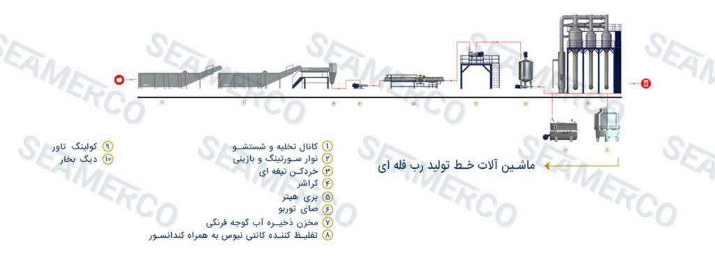 جانمایی ماشینآلات (لیوت)خط تولید رب فله