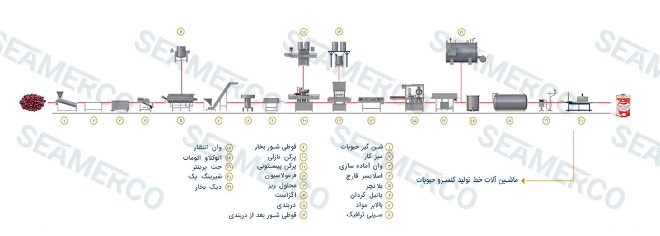 جانمایی ماشینآلات (لیوت)خط تولید کنسرو باقلا