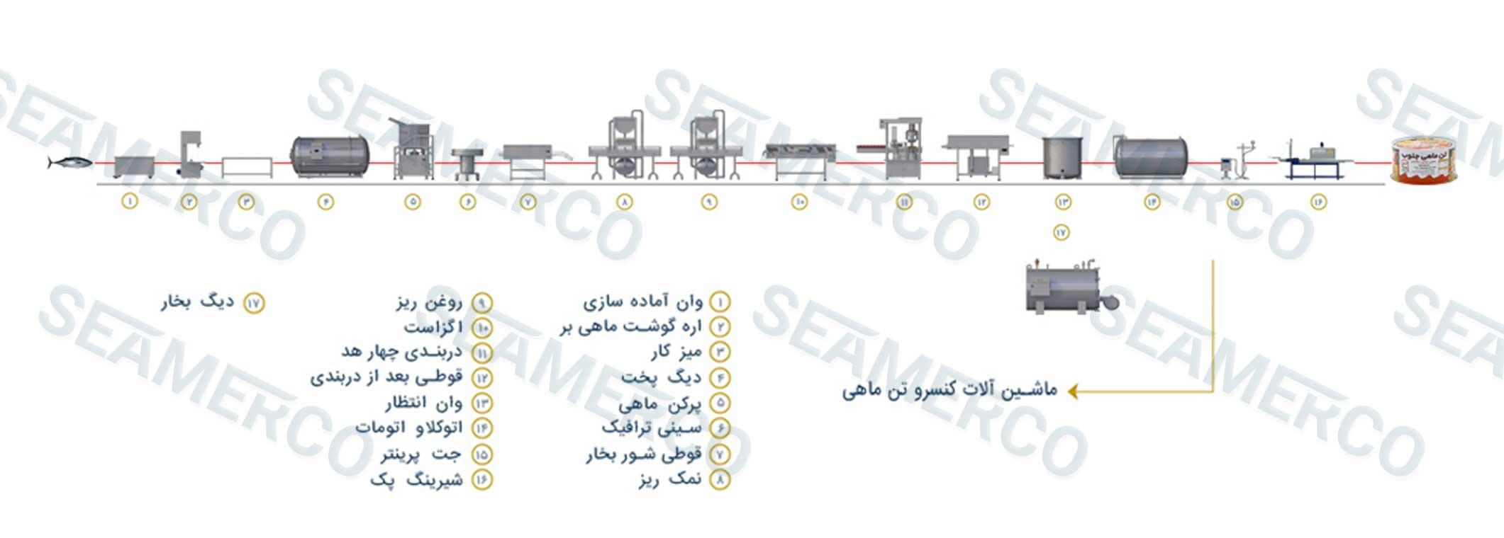 جانمایی ماشینآلات (لیوت)خط تولید کنسرو تن ماهی