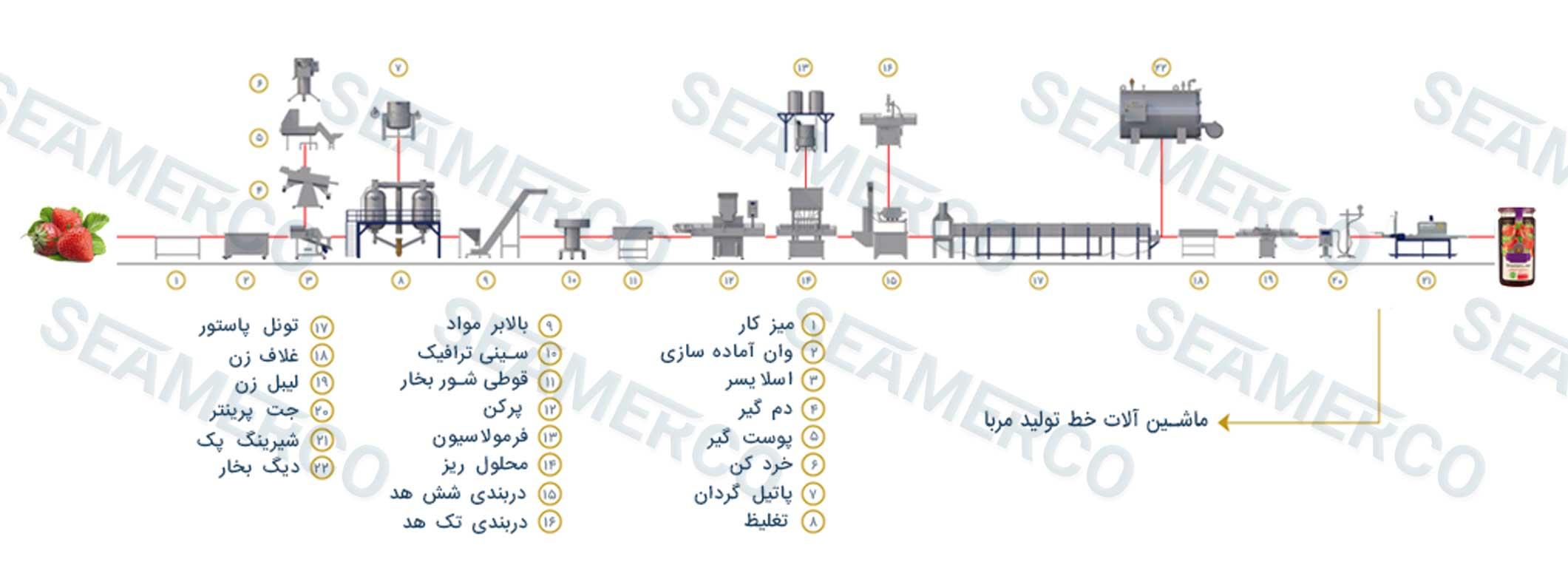 جانمایی ماشینآلات (لیوت)خط تولید مربای آلبالو