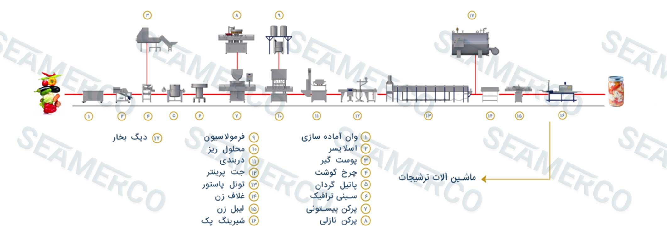 جانمایی ماشینآلات (لیوت)خط تولید ترشی مخلوط