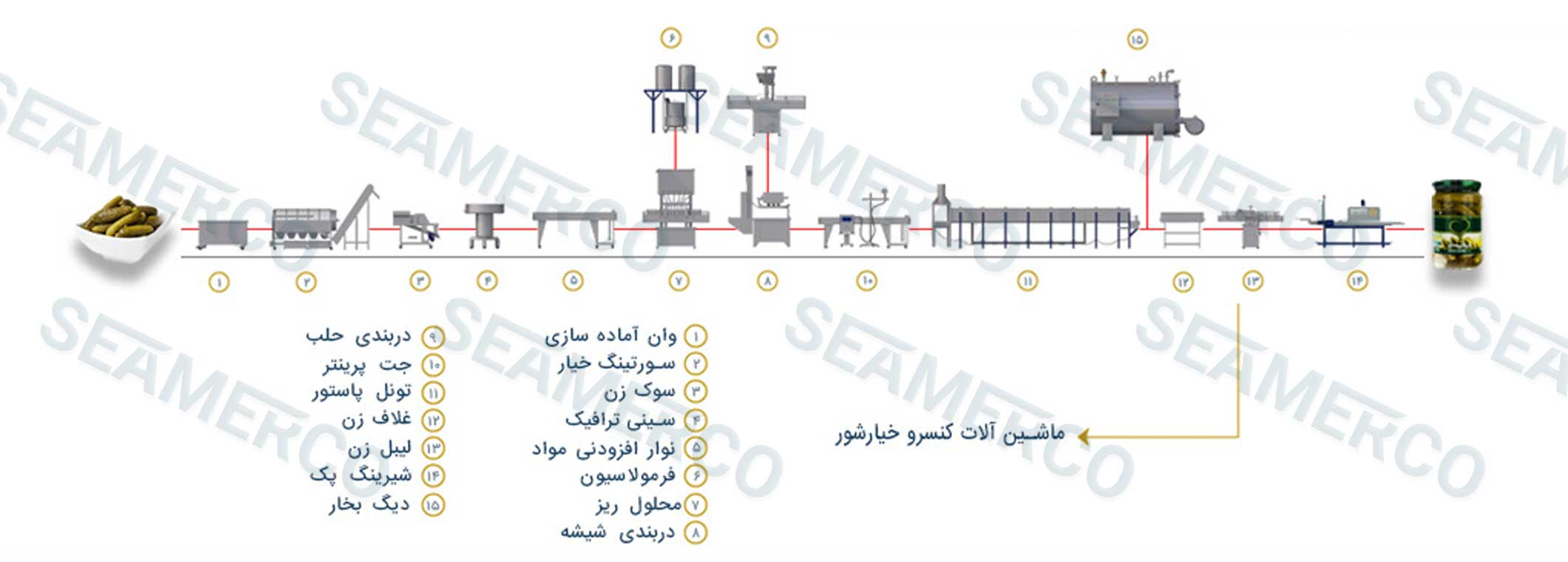 جانمایی ماشینآلات (لیوت)خط تولید خیارشور