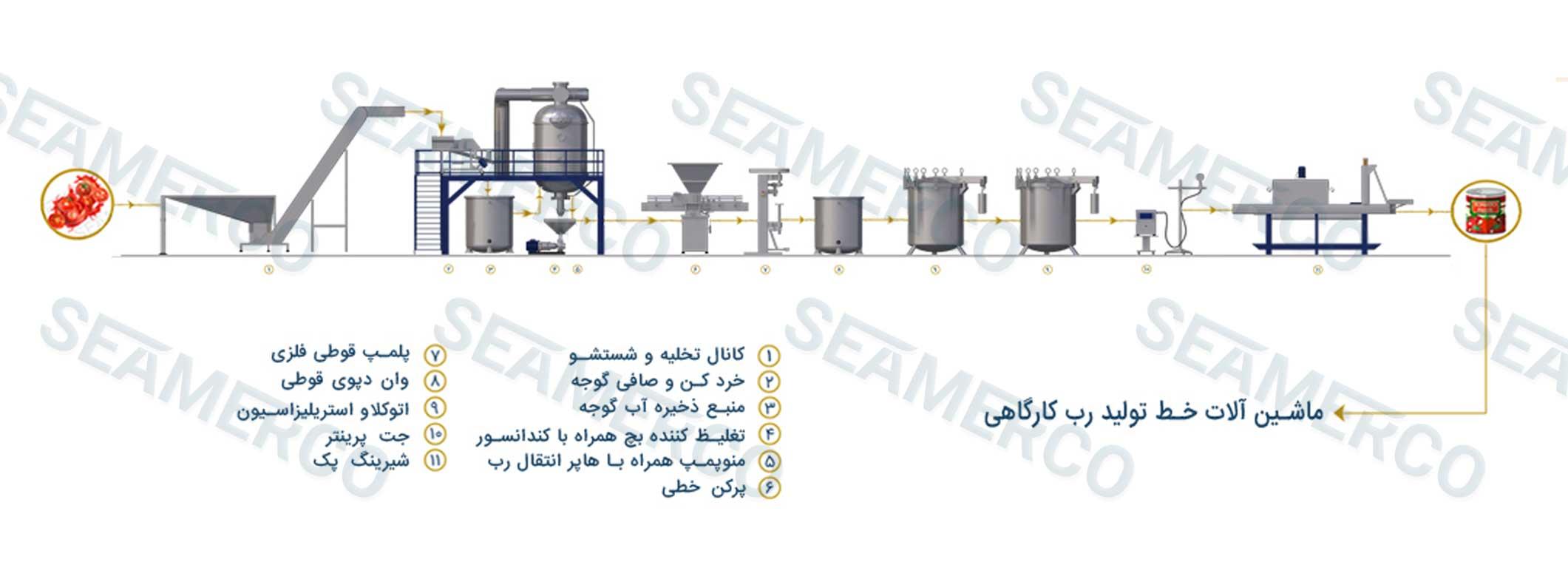 جانمایی ماشینآلات (لیوت)خط تولید رب کارگاهی