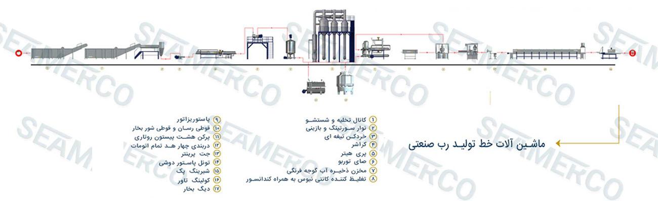 جانمایی ماشینآلات (لیوت)خط تولید رب گوجه فرنگی صنعتی
